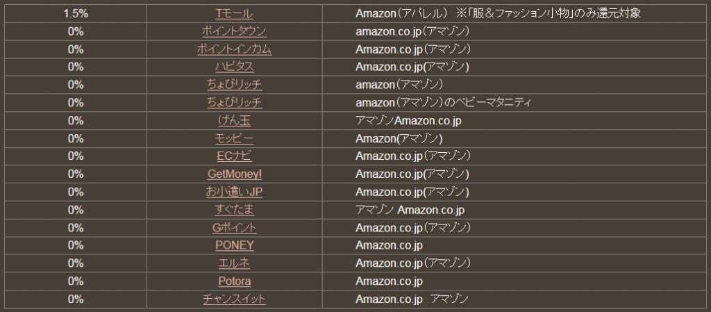 どこ得でのAmazon検索結果