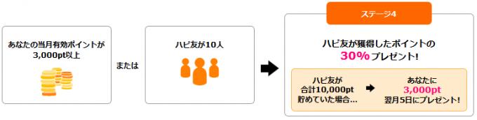 ハピタスのハピ友ステージ計算例