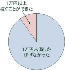 ネットで1万円以上稼ぐことができた人の割合