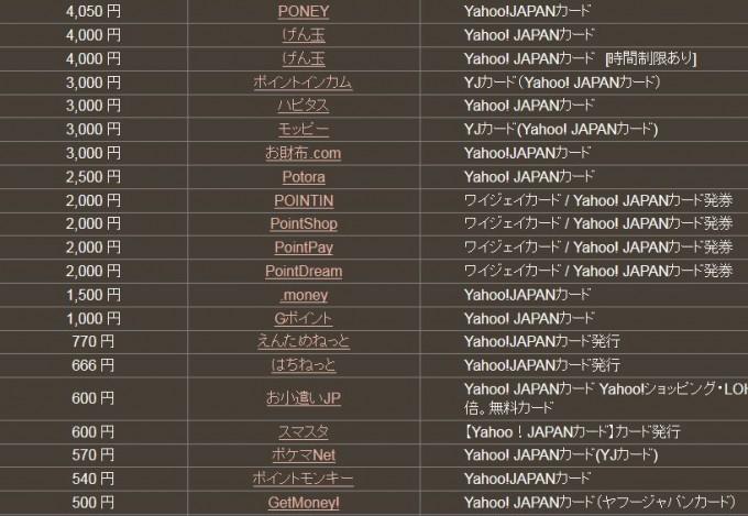 ヤフージャパンカード案件の「どこ得」検索結果