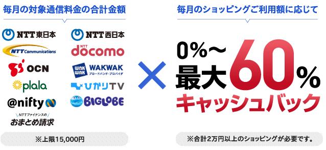 NTTグループの支払いで最大60%キャシュバック