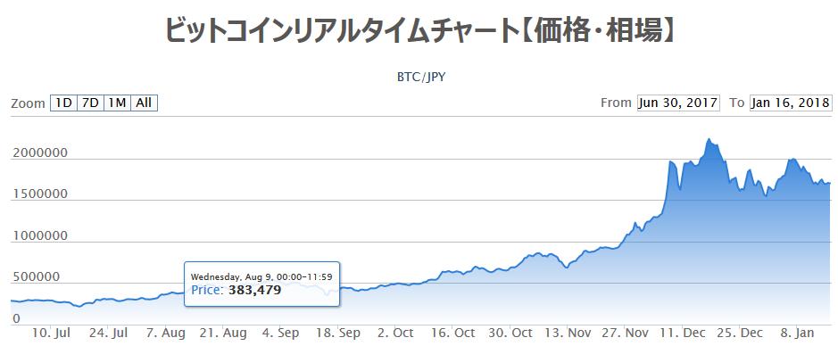 ビットコイン相場チャート2018年1月