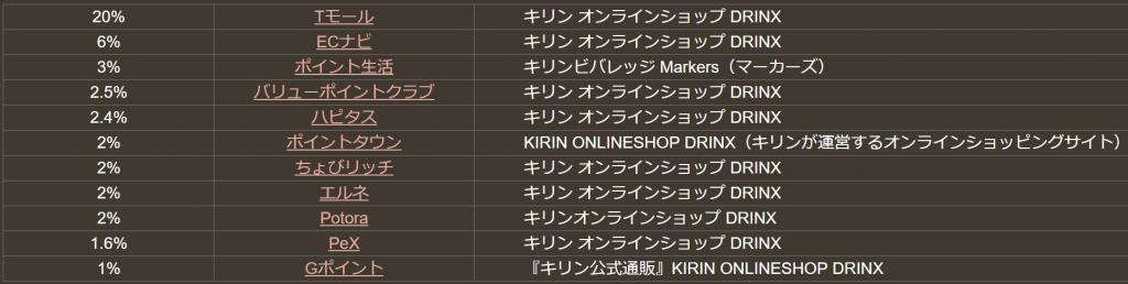 どこ得のキリンDRINX検索結果