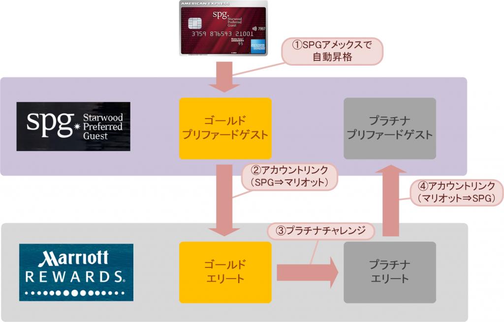 プラチナチャレンジのステータス遷移(SPG→マリオット)