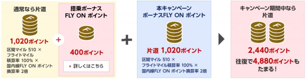 FOP2倍キャンペーンのポイント獲得例