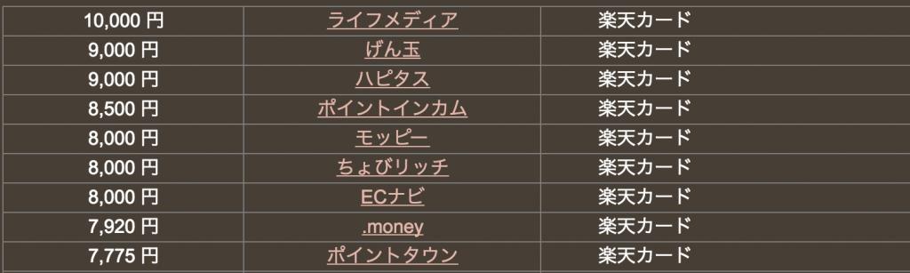 どこ得の楽天カード検索結果(ライフメディア10000円)