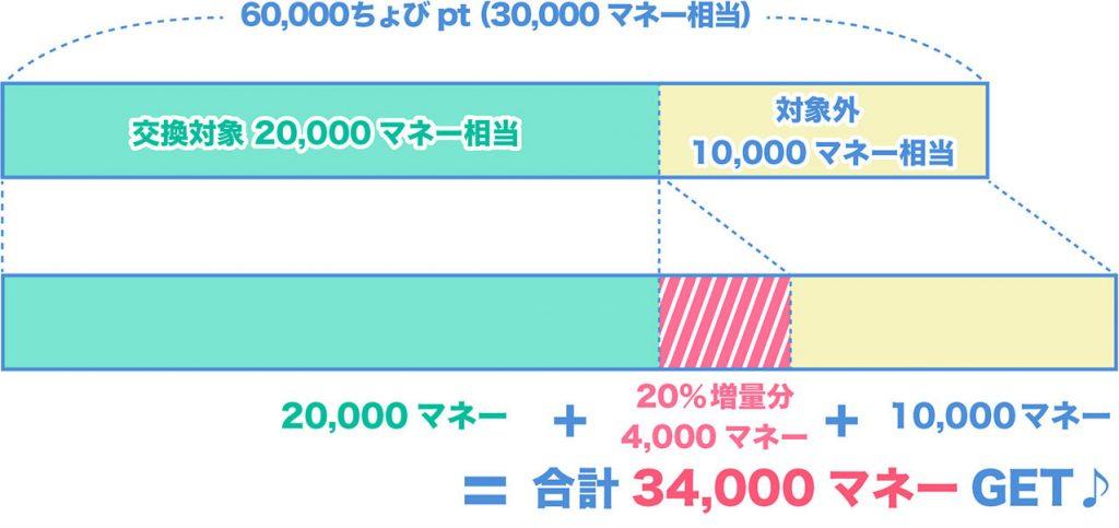 ドットマネー20%増量シミュレーション結果