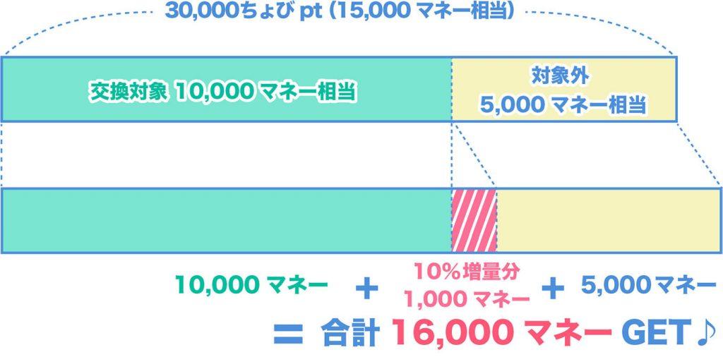 ドットマネー10%増量シミュレーション結果