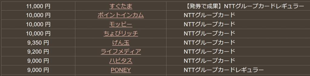 どこ得のNTTグループカード検索結果20180304