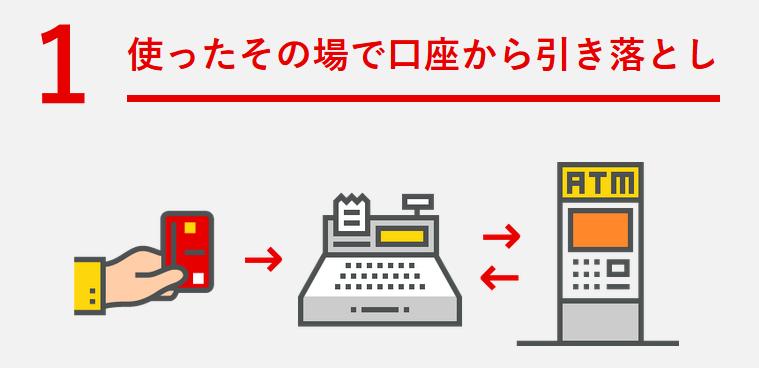 三菱東京UFJ-JCBデビッドカードの特徴その1