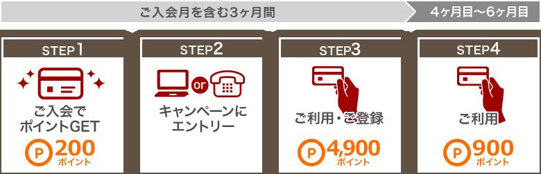 セディナカードJiyuda入会キャンペーンの流れ