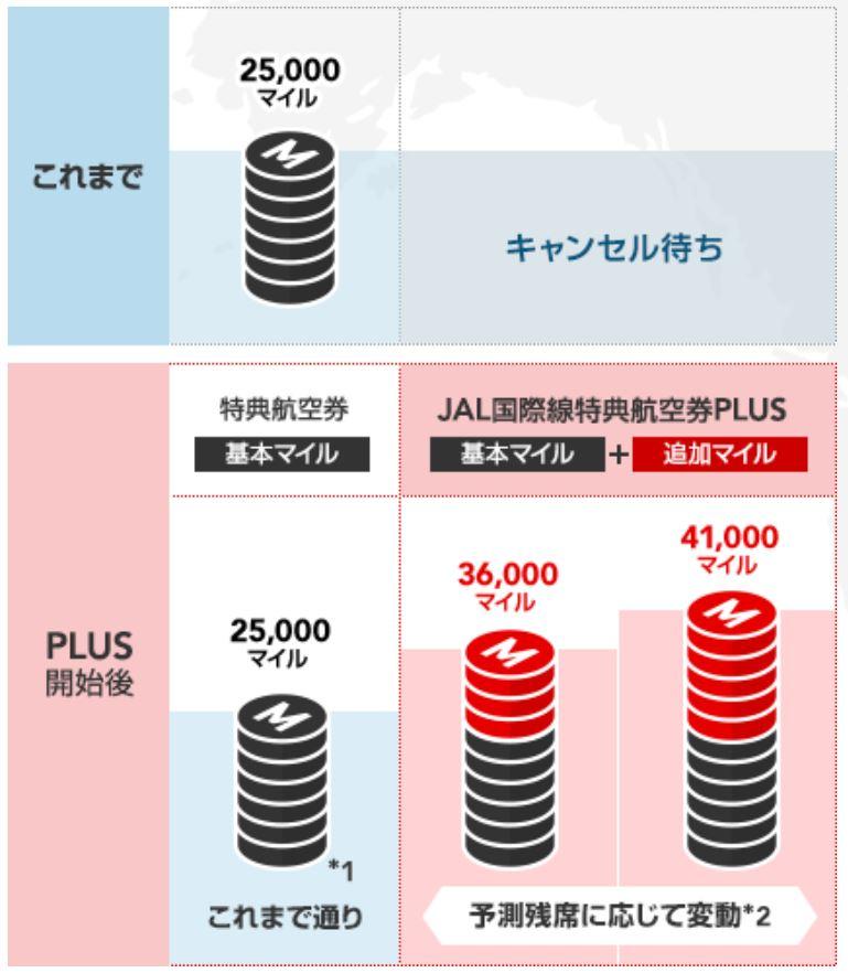JAL国際線特典航空券PLUSの導入前と導入後の比較